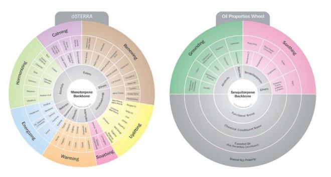 oils-properties-wheel